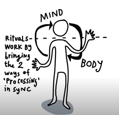 A diagram How rituals work according to authors Kursat Ozenc and Glenn Fajardo