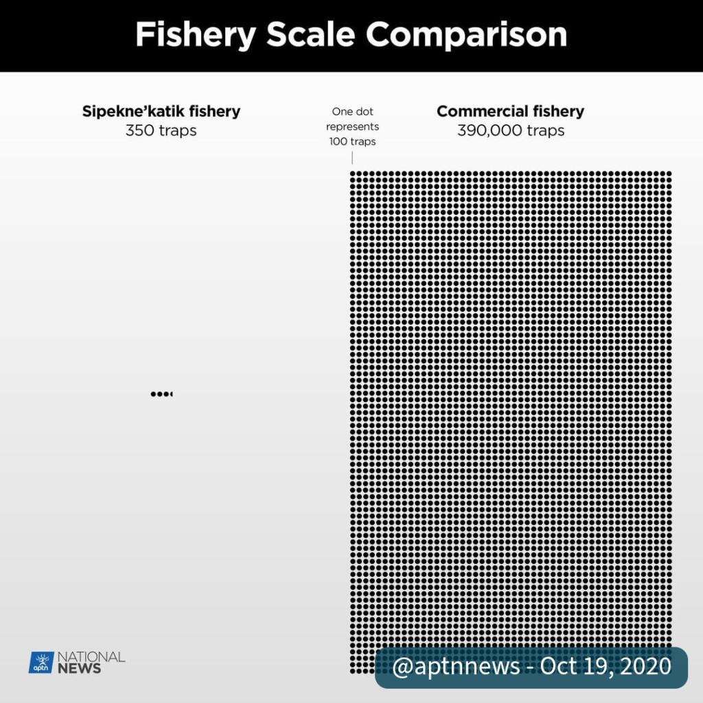Fishery Scale Comparison Chart