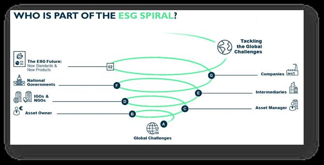 Image of ESG spiral